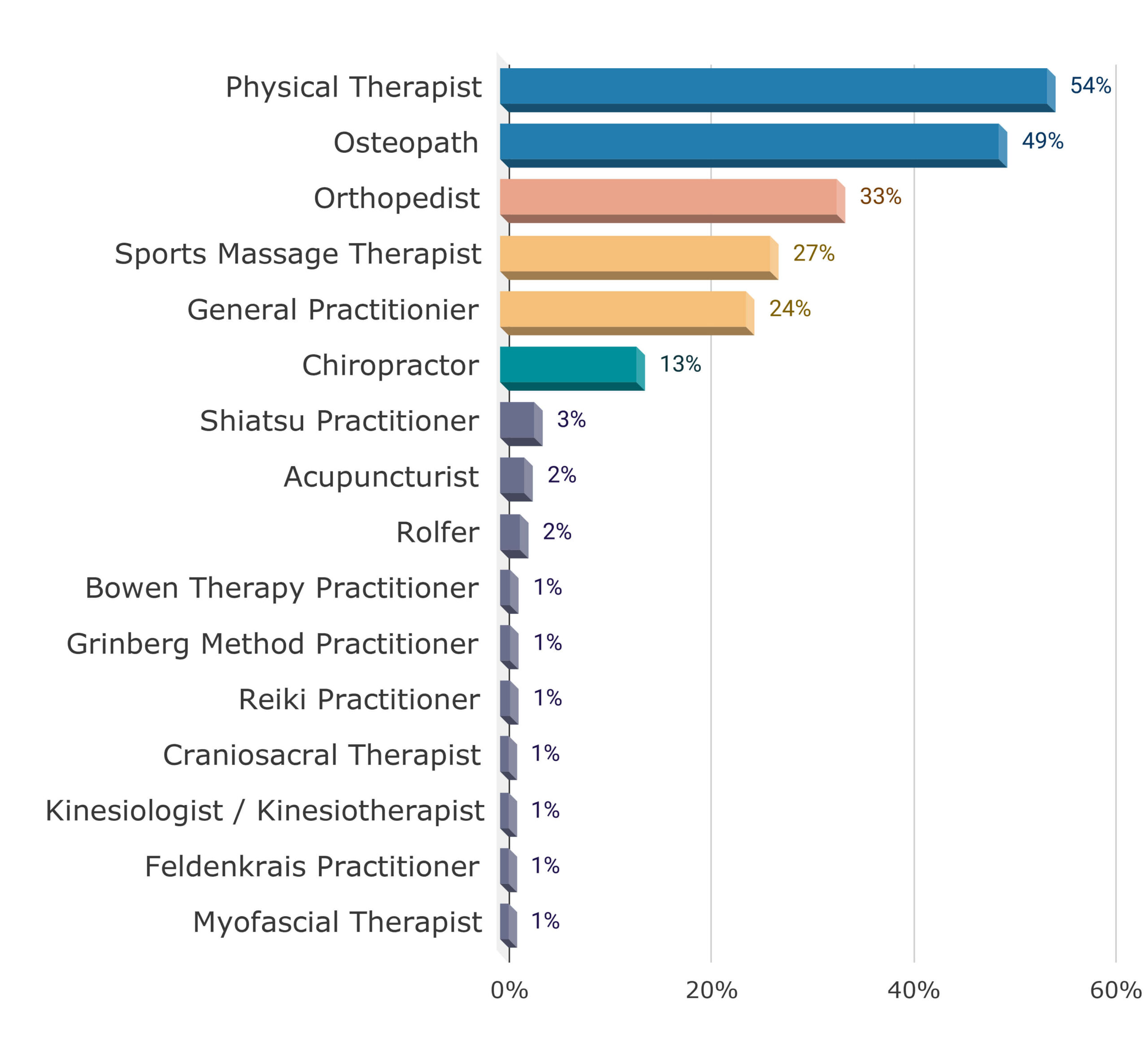 Sports Science & Dance Survey Analysis