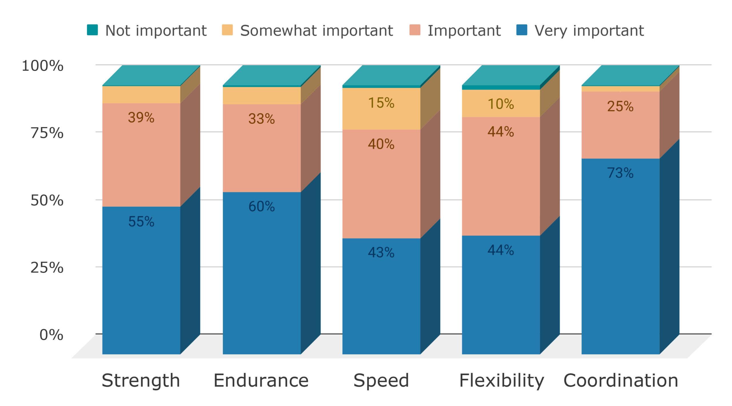 Sports Science & Dance Survey Analysis