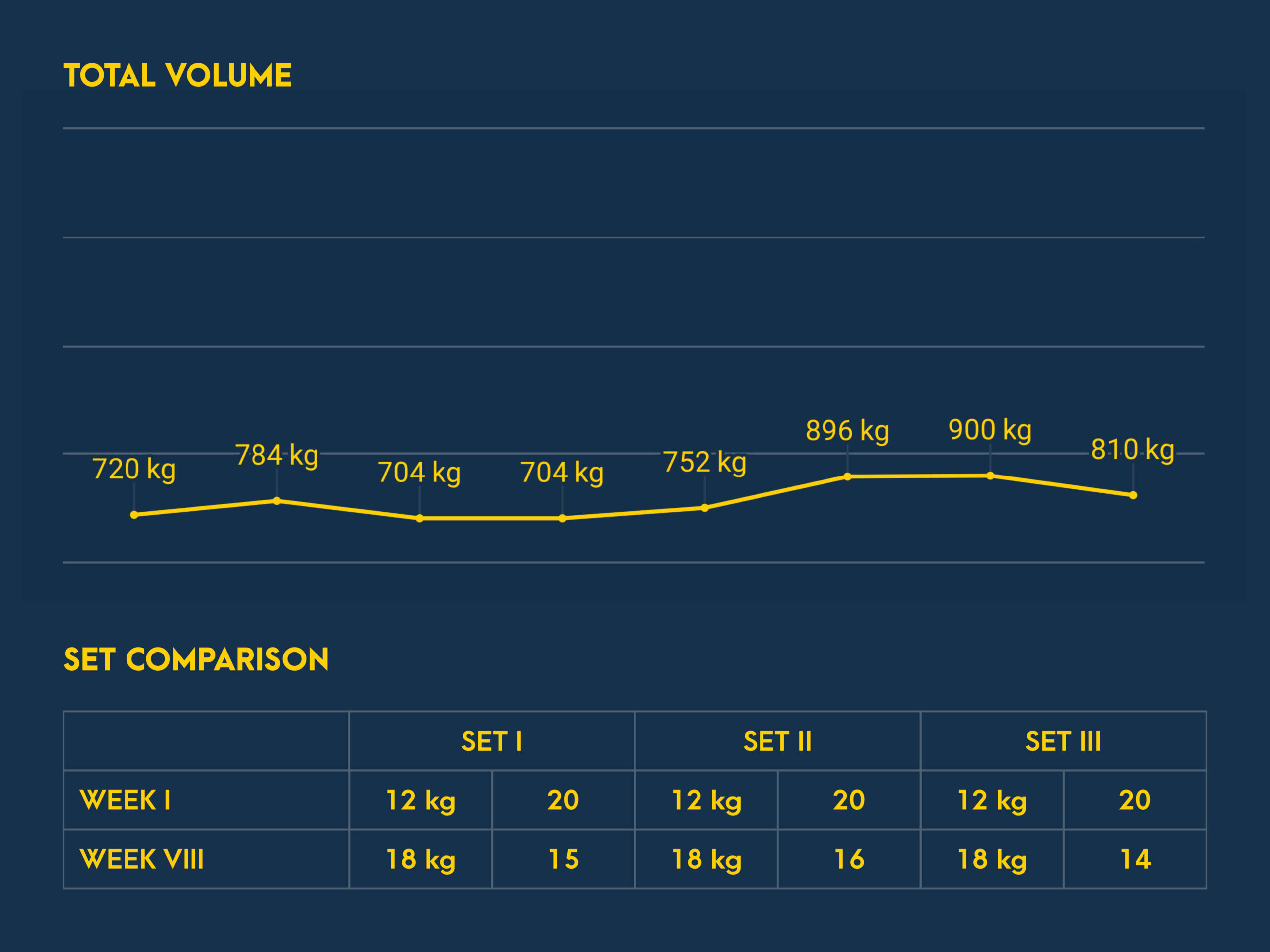Decline Dumbbell Bench Press Progress