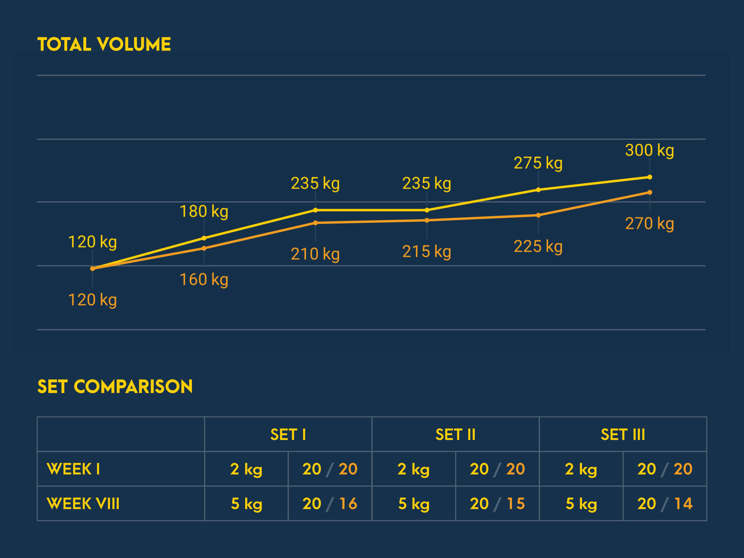 Overhead Triceps Extension Progress
