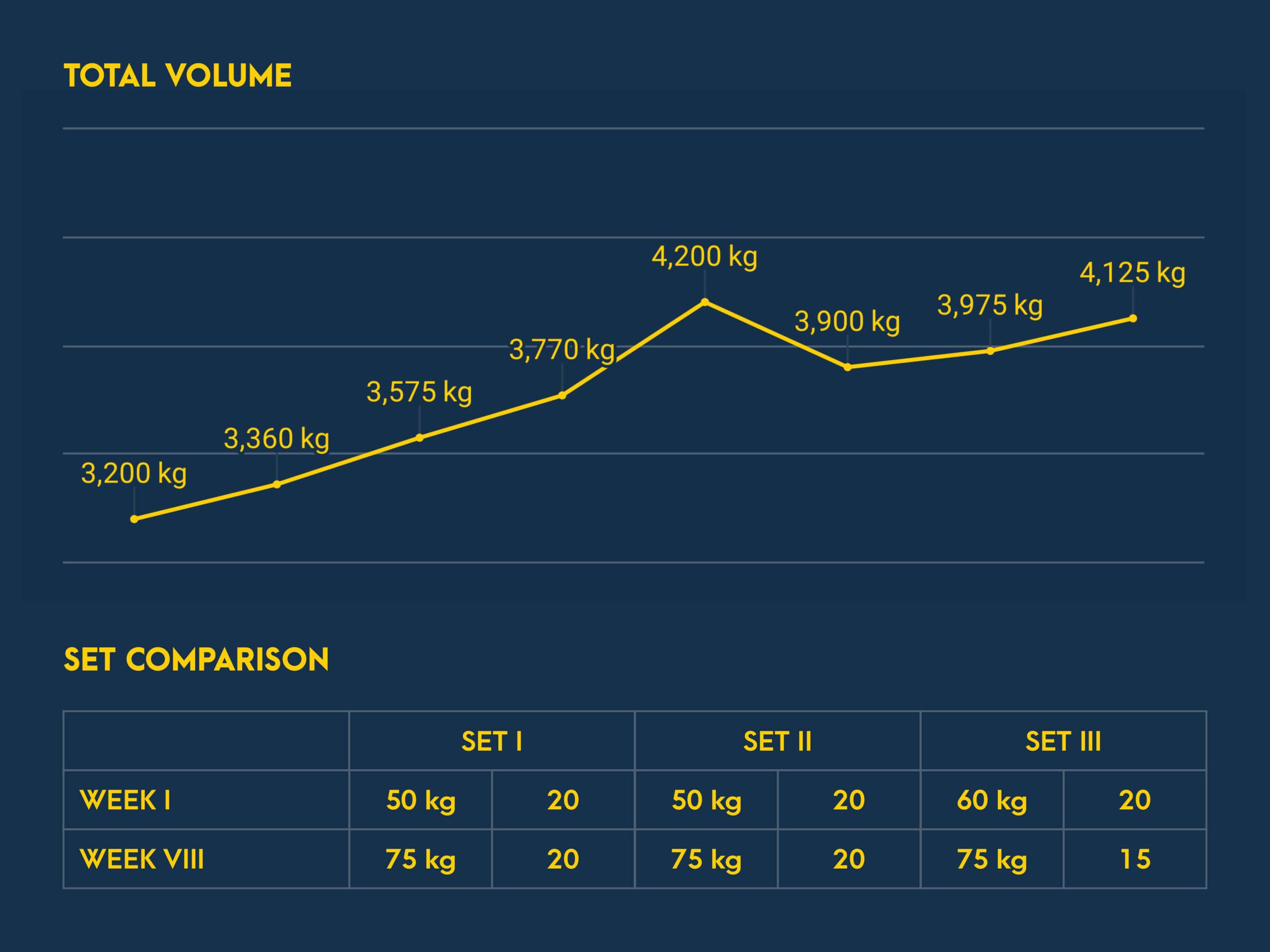 Romanian Deadlift Progress